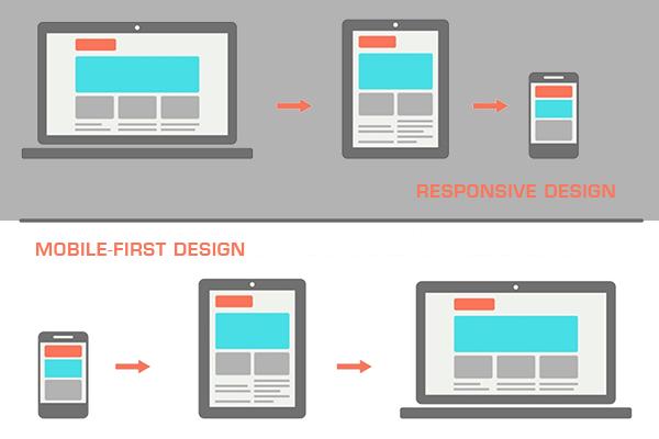 development cycle of design